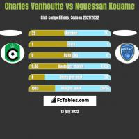 Charles Vanhoutte vs Nguessan Kouame h2h player stats