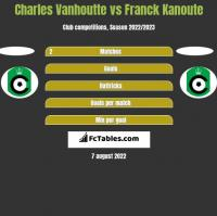 Charles Vanhoutte vs Franck Kanoute h2h player stats
