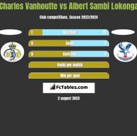 Charles Vanhoutte vs Albert Sambi Lokonga h2h player stats