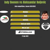 Indy Boonen vs Aleksandar Boljevic h2h player stats