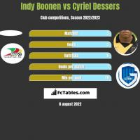 Indy Boonen vs Cyriel Dessers h2h player stats
