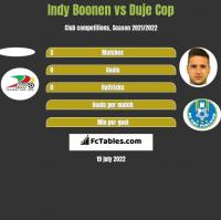 Indy Boonen vs Duje Cop h2h player stats