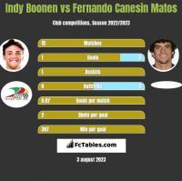 Indy Boonen vs Fernando Canesin Matos h2h player stats