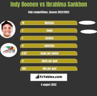 Indy Boonen vs Ibrahima Sankhon h2h player stats