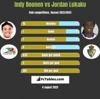 Indy Boonen vs Jordan Lukaku h2h player stats