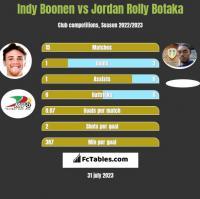 Indy Boonen vs Jordan Rolly Botaka h2h player stats