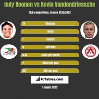 Indy Boonen vs Kevin Vandendriessche h2h player stats