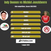 Indy Boonen vs Michiel Jonckheere h2h player stats