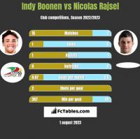 Indy Boonen vs Nicolas Rajsel h2h player stats