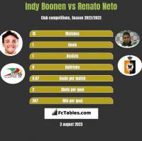 Indy Boonen vs Renato Neto h2h player stats