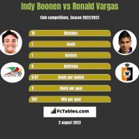 Indy Boonen vs Ronald Vargas h2h player stats