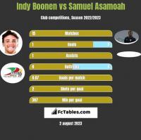 Indy Boonen vs Samuel Asamoah h2h player stats