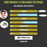 Indy Boonen vs Alexandre De Bruyn h2h player stats