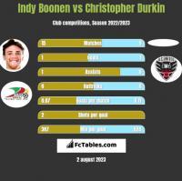 Indy Boonen vs Christopher Durkin h2h player stats