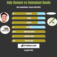 Indy Boonen vs Emmanuel Banda h2h player stats
