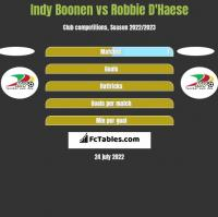 Indy Boonen vs Robbie D'Haese h2h player stats