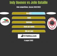 Indy Boonen vs Jelle Bataille h2h player stats