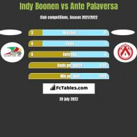 Indy Boonen vs Ante Palaversa h2h player stats