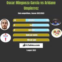 Oscar Mingueza Garcia vs Aridane Umpierrez h2h player stats