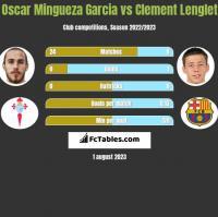 Oscar Mingueza Garcia vs Clement Lenglet h2h player stats