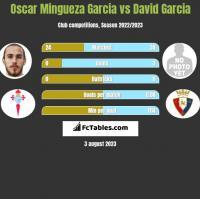 Oscar Mingueza Garcia vs David Garcia h2h player stats