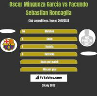 Oscar Mingueza Garcia vs Facundo Sebastian Roncaglia h2h player stats