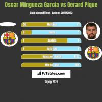 Oscar Mingueza Garcia vs Gerard Pique h2h player stats