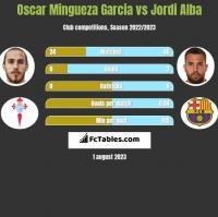Oscar Mingueza Garcia vs Jordi Alba h2h player stats