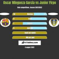Oscar Mingueza Garcia vs Junior Firpo h2h player stats