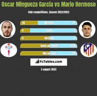 Oscar Mingueza Garcia vs Mario Hermoso h2h player stats