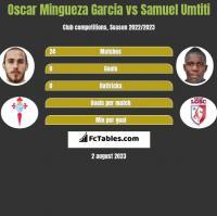Oscar Mingueza Garcia vs Samuel Umtiti h2h player stats