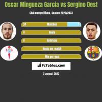 Oscar Mingueza Garcia vs Sergino Dest h2h player stats