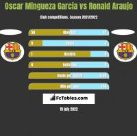Oscar Mingueza Garcia vs Ronald Araujo h2h player stats