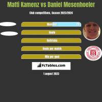 Matti Kamenz vs Daniel Mesenhoeler h2h player stats