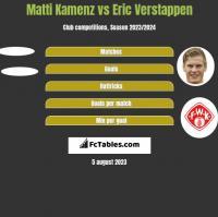 Matti Kamenz vs Eric Verstappen h2h player stats