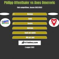 Philipp Offenthaler vs Anes Omerovic h2h player stats