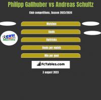 Philipp Gallhuber vs Andreas Schultz h2h player stats