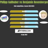 Philipp Gallhuber vs Benjamin Rosenberger h2h player stats