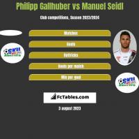 Philipp Gallhuber vs Manuel Seidl h2h player stats