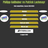 Philipp Gallhuber vs Patrick Lachmayr h2h player stats