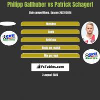 Philipp Gallhuber vs Patrick Schagerl h2h player stats