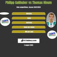 Philipp Gallhuber vs Thomas Hinum h2h player stats