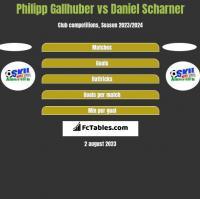 Philipp Gallhuber vs Daniel Scharner h2h player stats