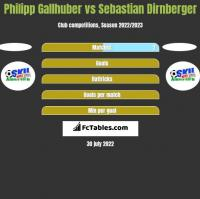 Philipp Gallhuber vs Sebastian Dirnberger h2h player stats