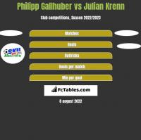 Philipp Gallhuber vs Julian Krenn h2h player stats