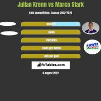 Julian Krenn vs Marco Stark h2h player stats