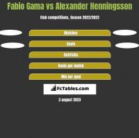 Fabio Gama vs Alexander Henningsson h2h player stats