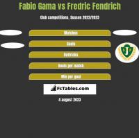 Fabio Gama vs Fredric Fendrich h2h player stats