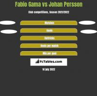 Fabio Gama vs Johan Persson h2h player stats