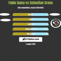 Fabio Gama vs Sebastian Crona h2h player stats
